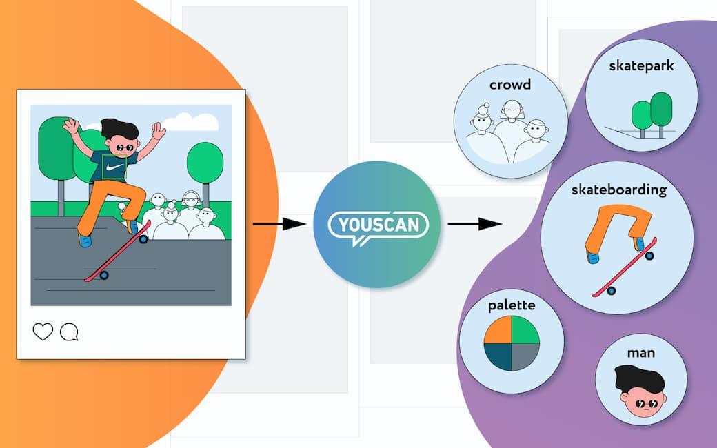 YouScan запустил подробный анализ контекста изображений в социальных медиа