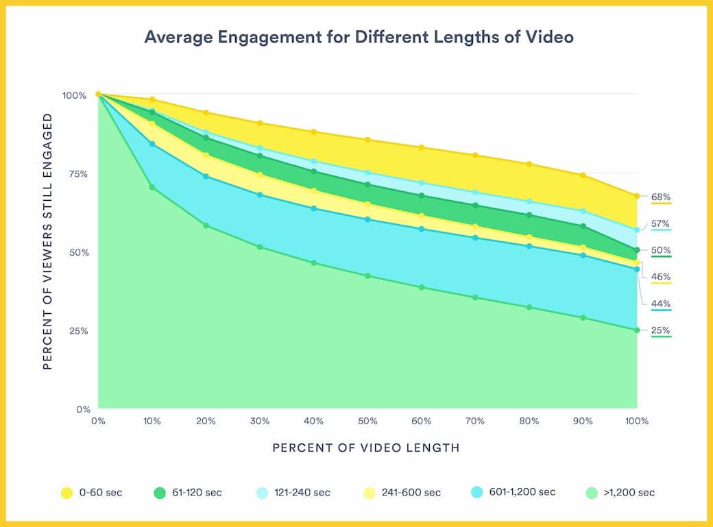 График зависимости глубины просмотра видео от брендов от длительности, YouTube, 2018 год