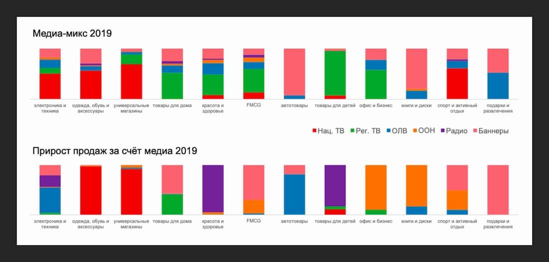 People & Screens и DATA Insights