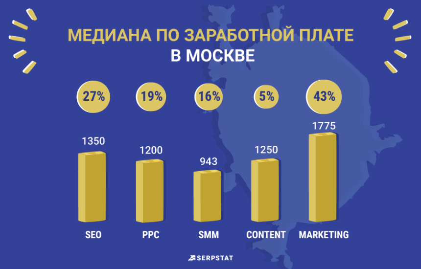 Сколько зарабатывают интернет-маркетологи из стран СНГ
