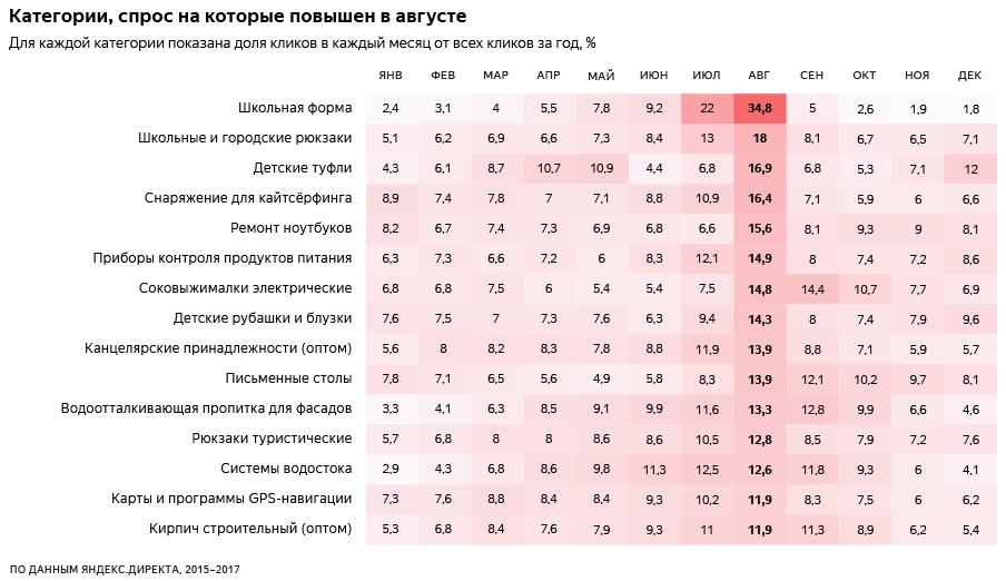 Прогноз от Яндекс.Директа: на что рунет потратит деньги в начале осени