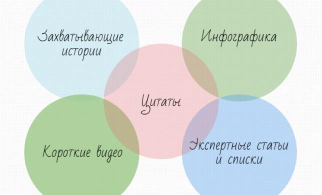 """5 pieces of content every brand manager can create"" by Beki Winchel -- перевод статьи"
