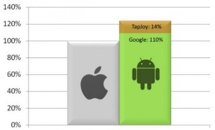 Tapjoy vs Apple: битва за трафик