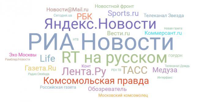Топ-100 медиаресурсов – рейтинг виральности русскоязычных ресурсов, АВГУСТ 2017 года. «Без приключений»