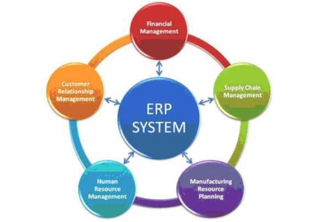 Erp система и crm стили компонента битрикс