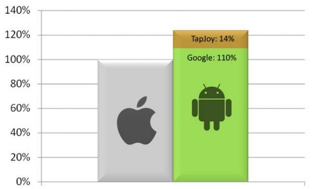 Tapjoy vs Apple: битва за <b>трафик</b>