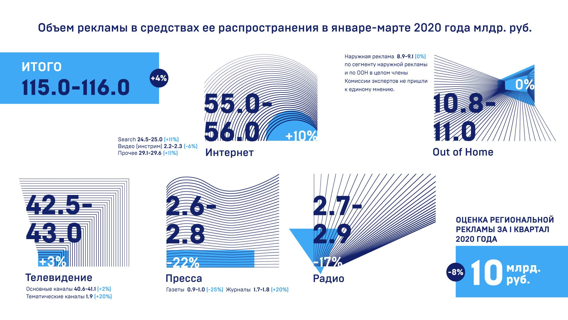 АКАР подвела итоги развития рекламного рынка России за I квартал 2020 года