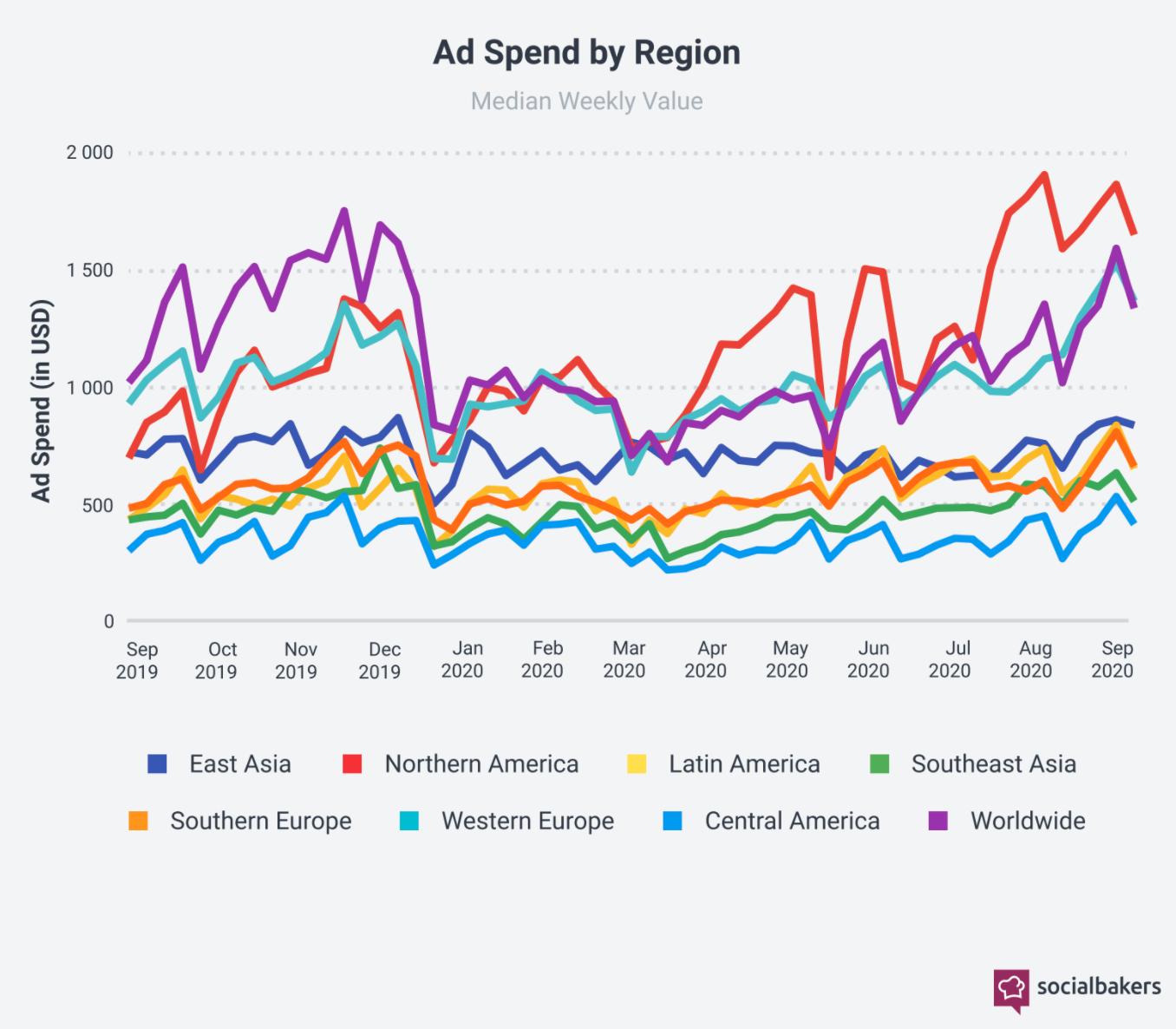 Socialbakers: глобальные расходы нарекламу всоцсетях выросли на56,4% втретьем квартале
