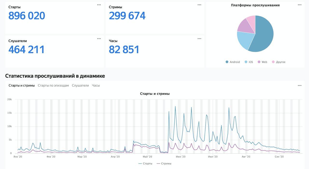Яндекс.Музыка запускает кабинет дляпросмотра статистики поподкастам иобразовательную энциклопедию дляподкастеров