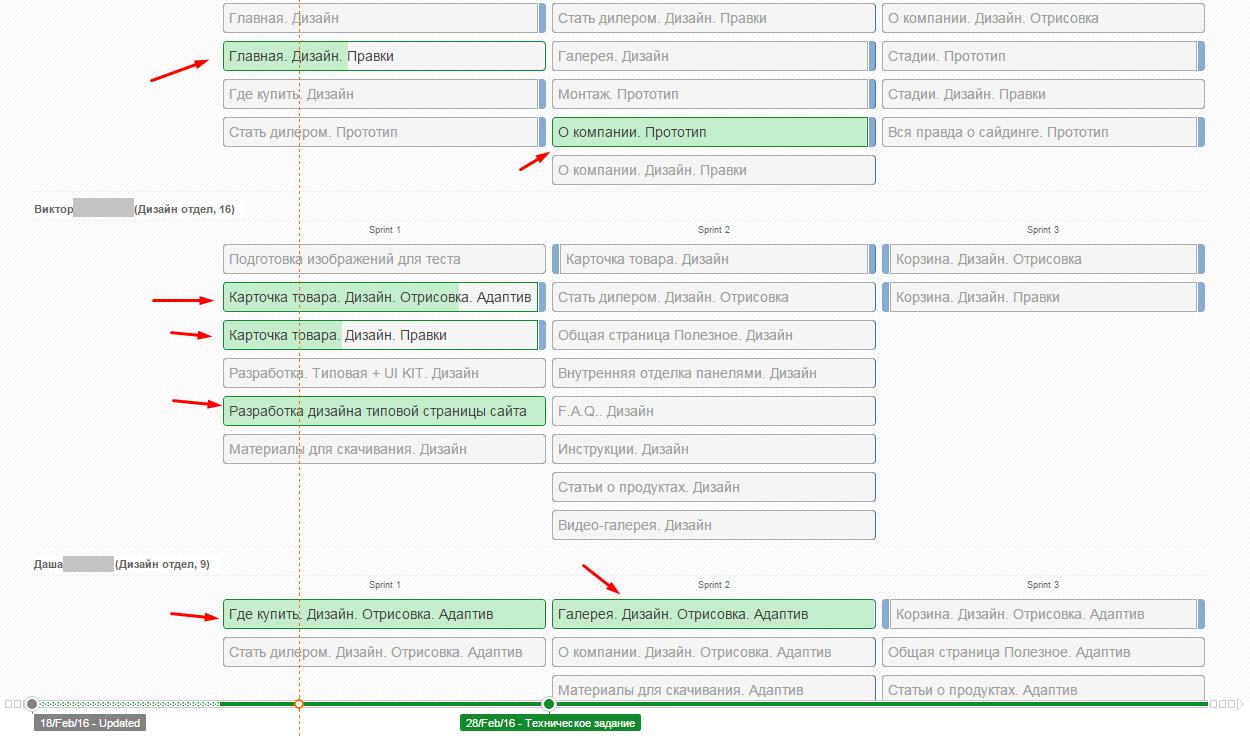 Временные циклы в веб-разработке