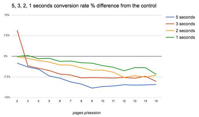 Исследование: влияние скорости загрузки на вовлеченность