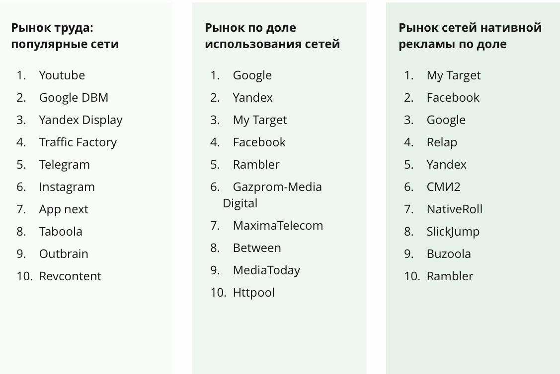 Топ наиболее используемых платформ на рынке России в медиабаинге
