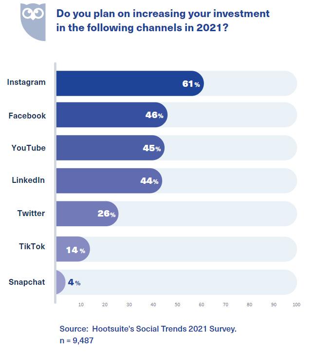 Более половины компаний (60%) планируют увеличить свой бюджет в Instagram в 2021
