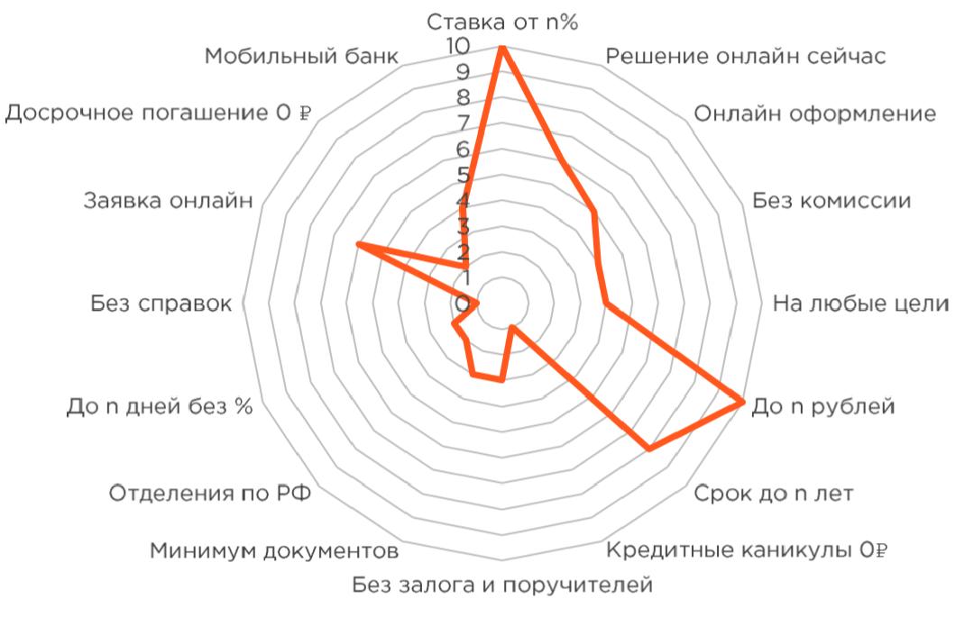 Поисковая реклама финансовых продуктов: Диаграмма с УТП для банков в В2С-сегменте на примере потребительского кредитования