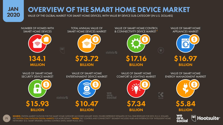 Обзор рынка умных устройств за 2019 год