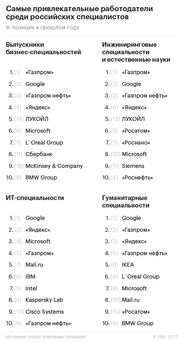 Рейтинг самых привлекательных работодателей для россиян