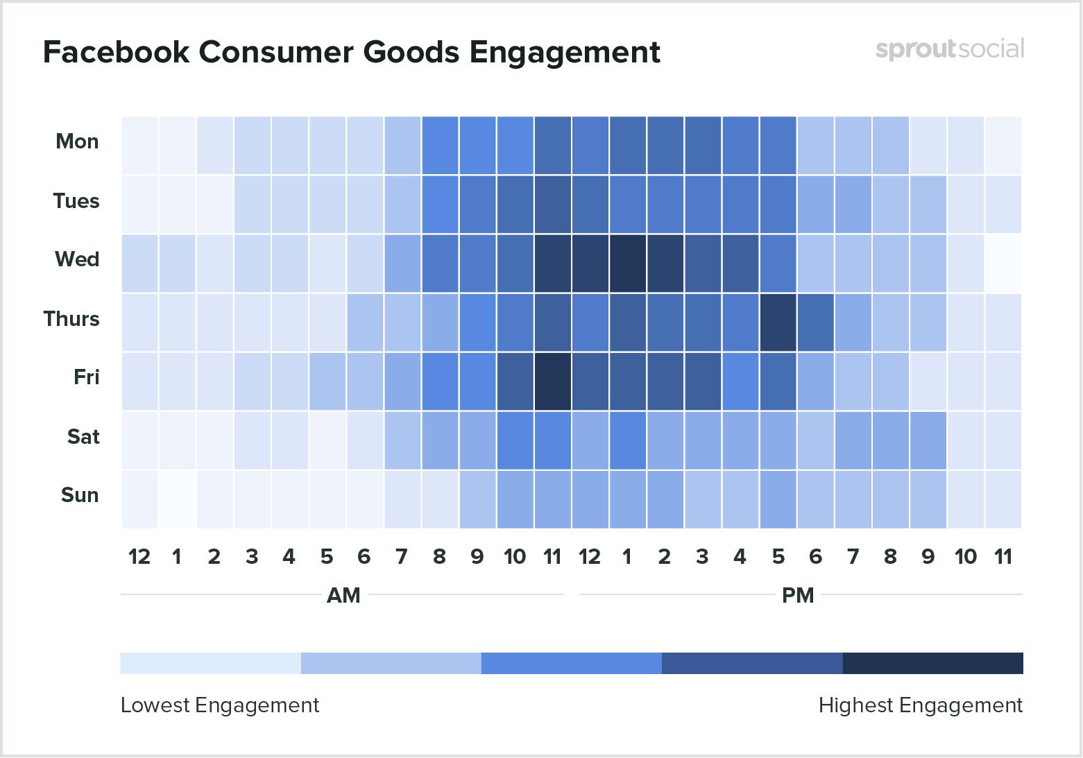 Лучшее время для публикации о товарах на Facebook - данные за 2020-й год