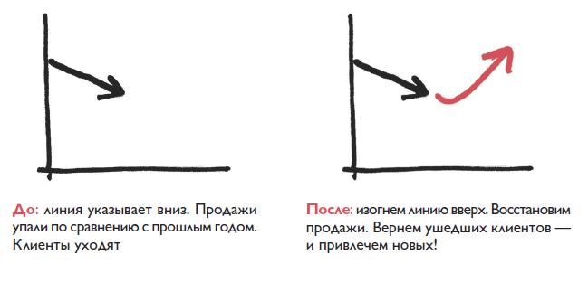 Инфографика— наглядно о«доипосле»