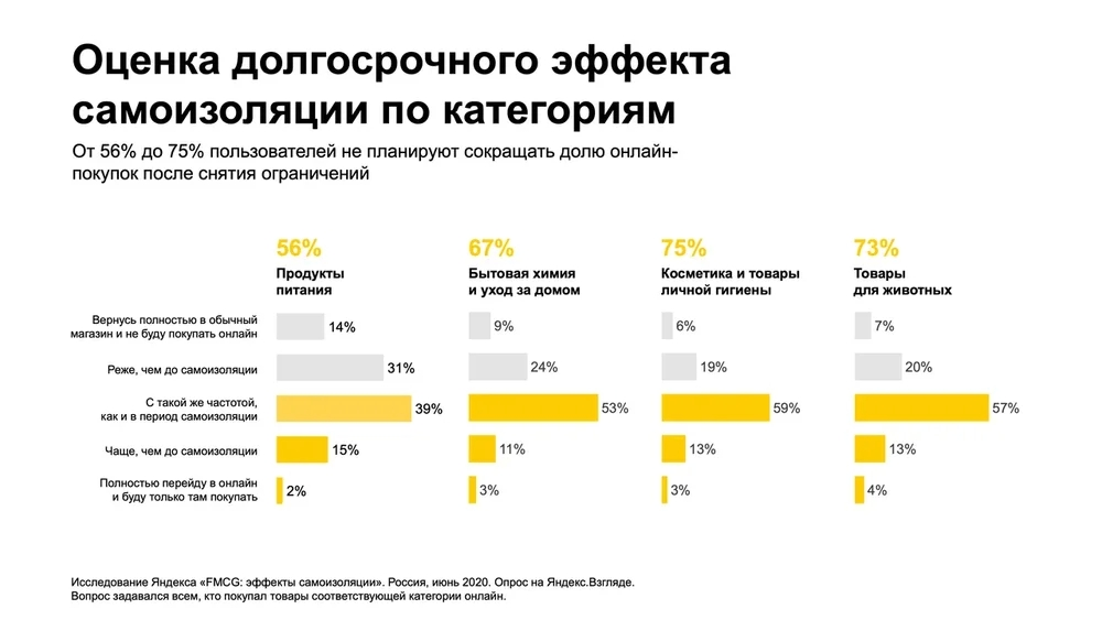 Исследование Яндекса: как самоизоляция повлияла напродажи вFMCG-секторе ичто будет дальше