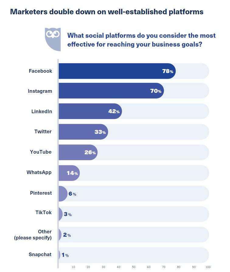 ключевые тенденции по работе с соцсетями на 2021 год