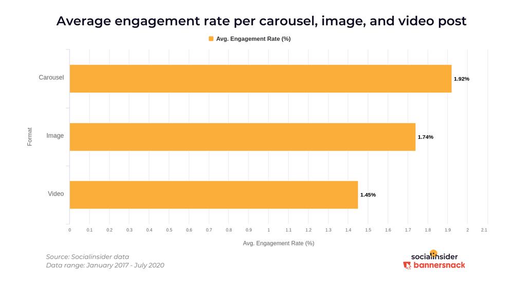 Самые вовлекающие посты в Instagram: ER каруселей - 1,92% в среднем за пост