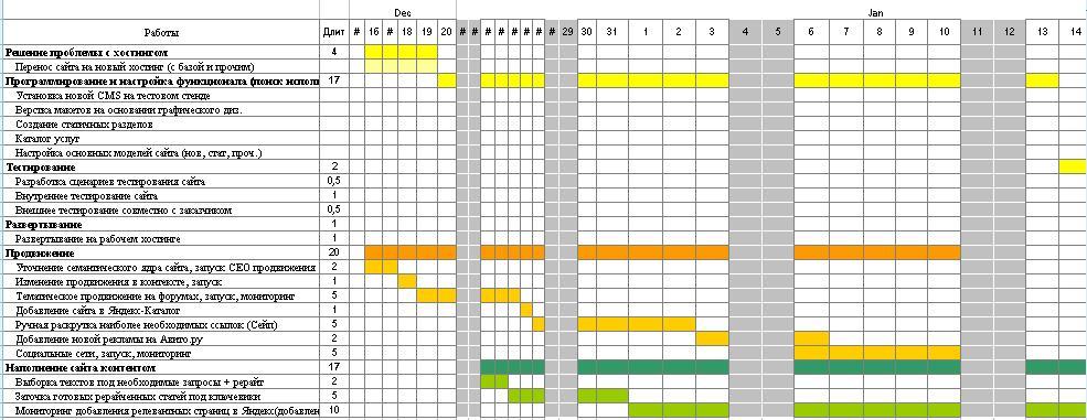 Управление проектами для чайников как все успевать и ничего не  Самый простой вариант диаграммы можно сделать в exсel слева в таблице находится название работ а все остальные столбцы даты