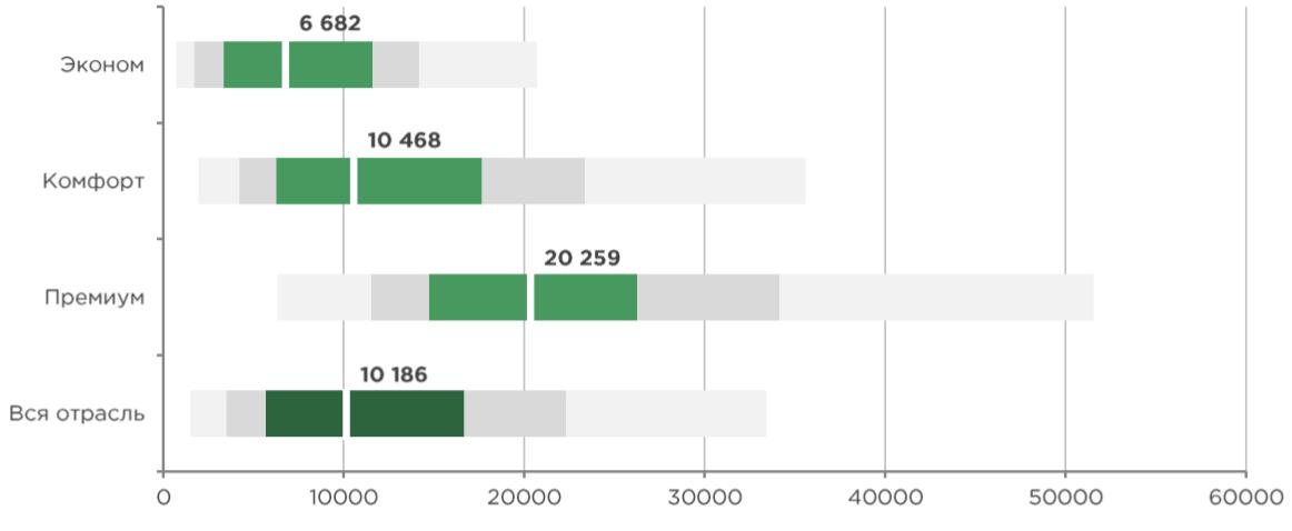 Тренды в маркетинге застройщиков: поисковая реклама, как читать графики - на какие показатели ориентироваться, CPA
