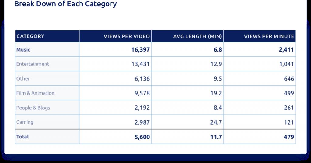 Самые прибыльные категории контента на Ютубе