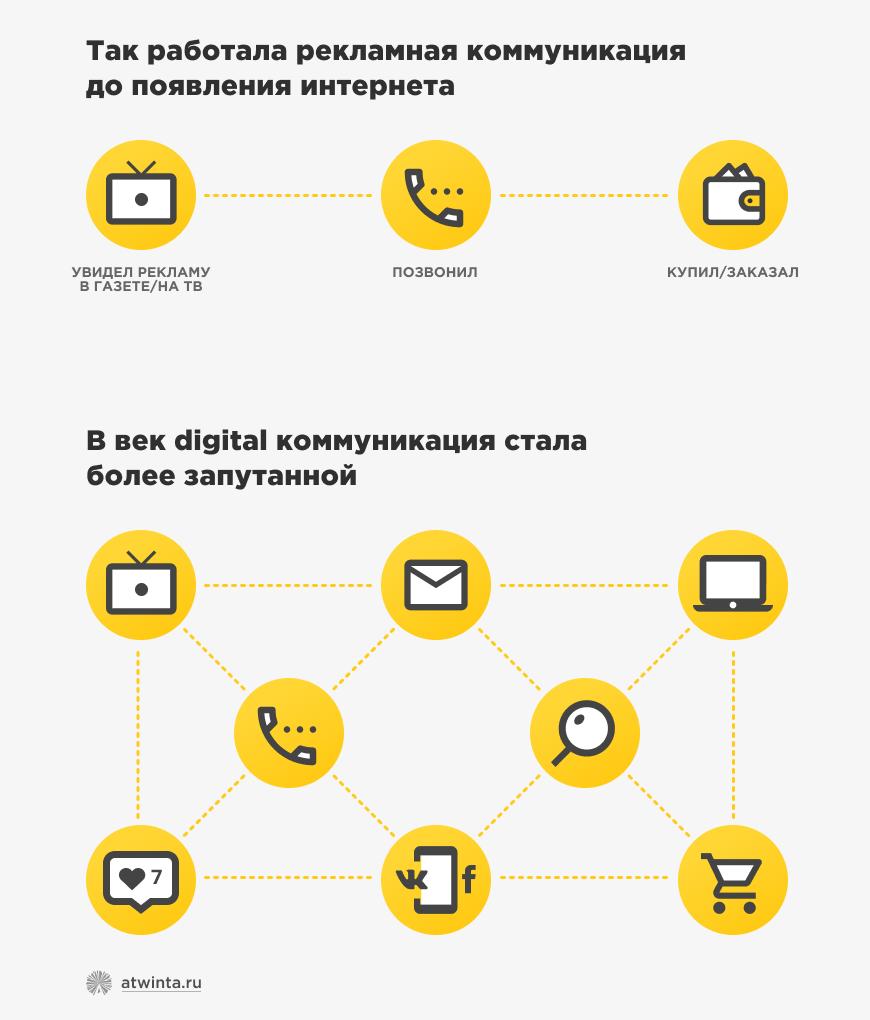 Интернет-коммуникации с клиентом