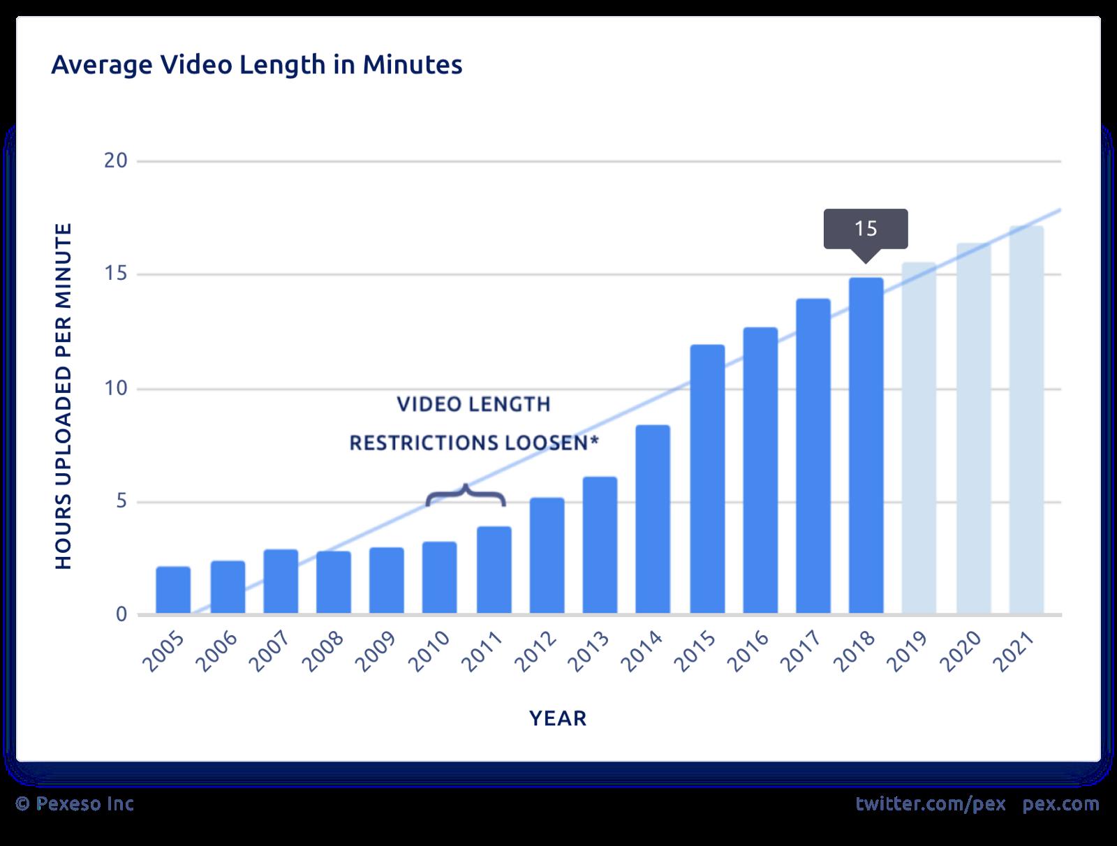 Как растёт длина контента на YouTube