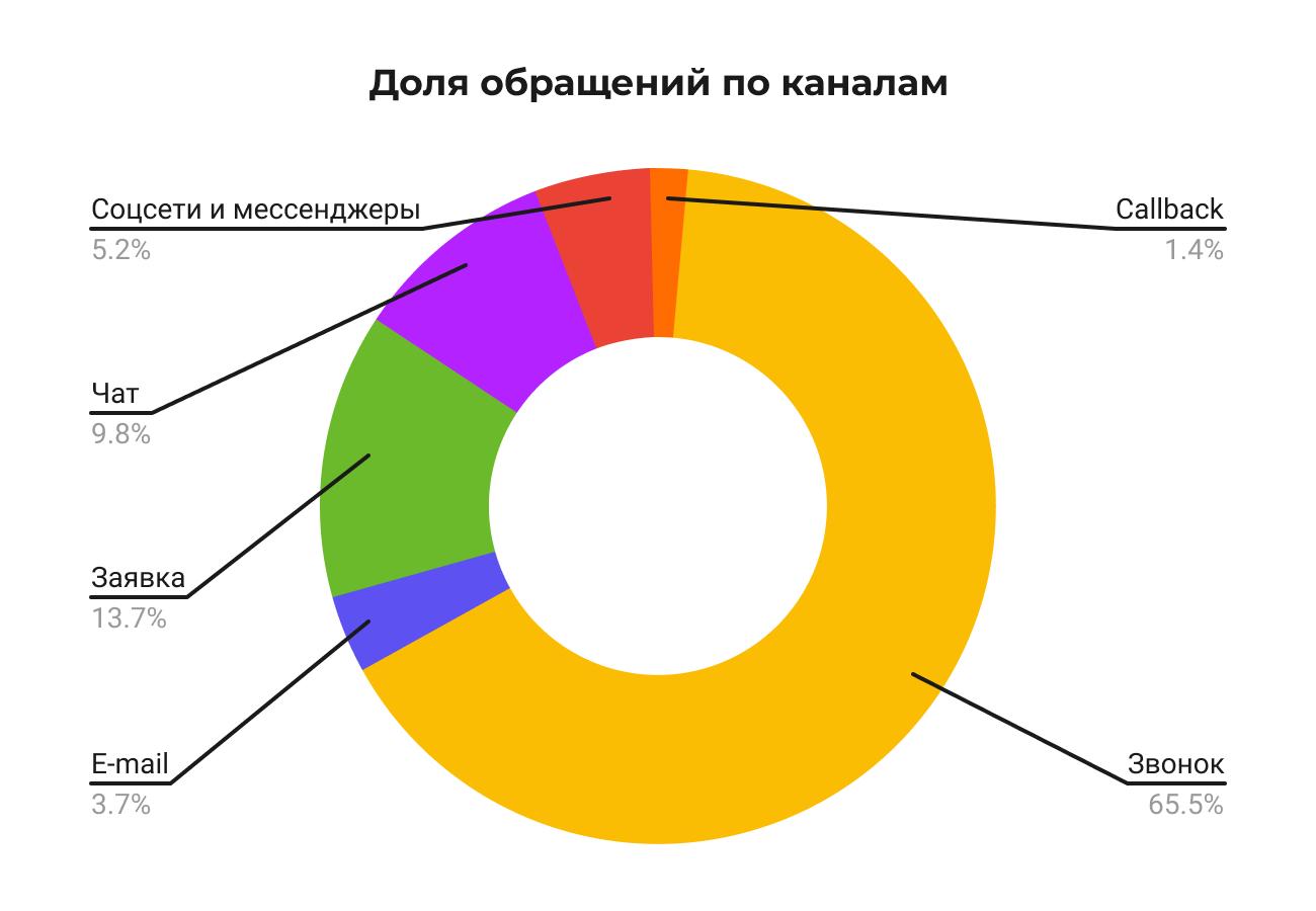 Как аудитория из регионов взаимодействует с брендами