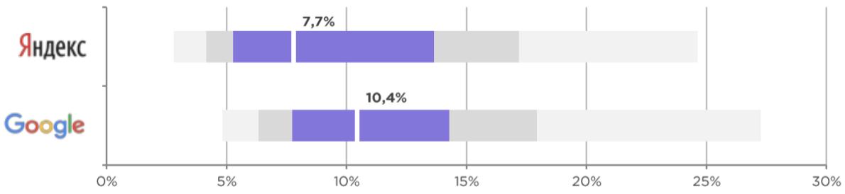 Тренды в маркетинге: поисковая реклама, как читать графики - на какие показатели ориентироваться, CTR по классам жилья