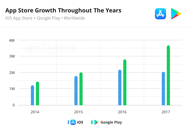 Количество приложений в Google Play и App Store, которые были доступны для загрузки в конце каждого года