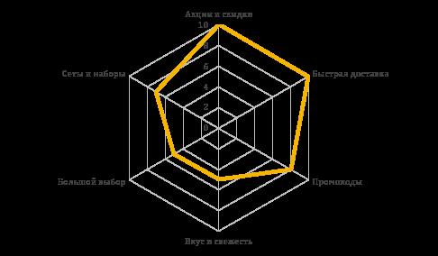 Семантический анализ популярных УТП среди топ-5 рекламодателей: Доставка