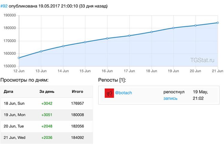 Количество пользователей сайта за день