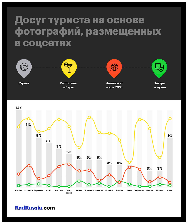 Рейтинг популярных активностей гостей Чемпионата мира 2018