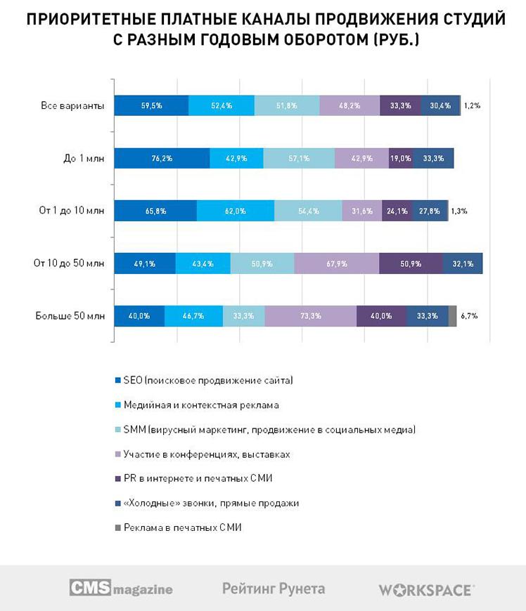 Маркетинговые планы веб-студий: исследование 2017 года