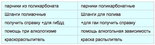 Ошибки в рекламе яндекс директ