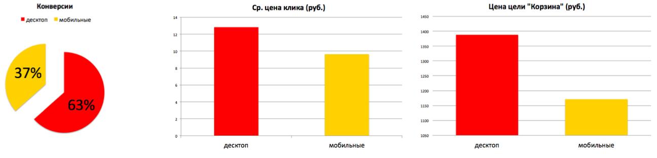 Пример соотношения показов, кликов и конверсий на мобильных и десктопе для крупного интернет-магазина