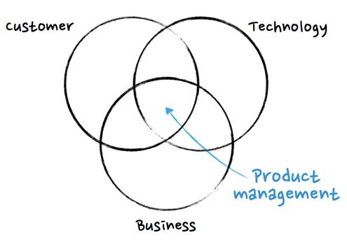 Кто такой продакт-менеджер