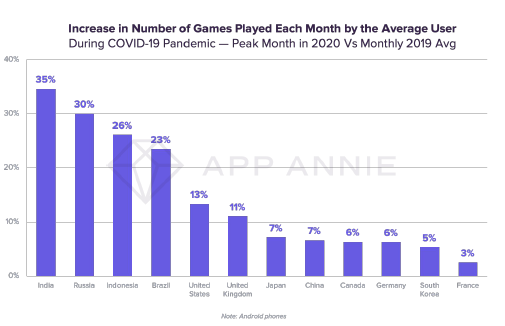 Increase in Number of Gmaes Played Each Month by the Average User.png