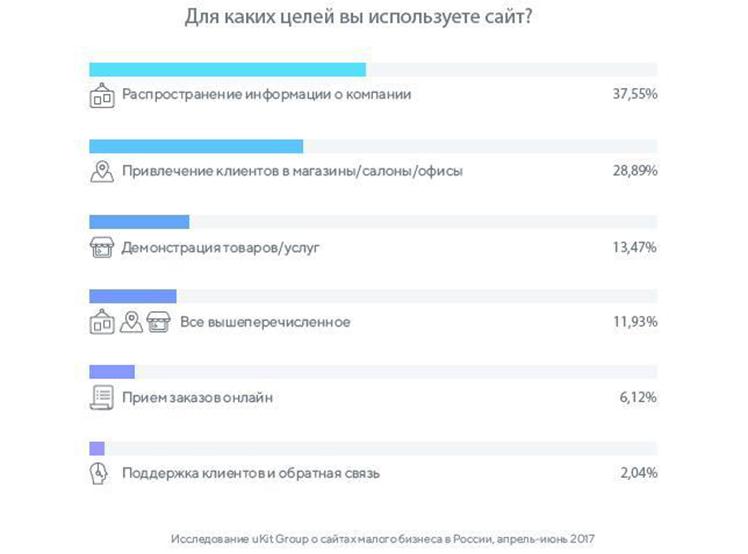 продвижение и раскрутка сайта в москве
