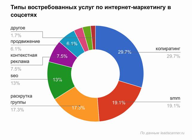 так что пользуется спросом в интернет магазине магазинов Калининграда других