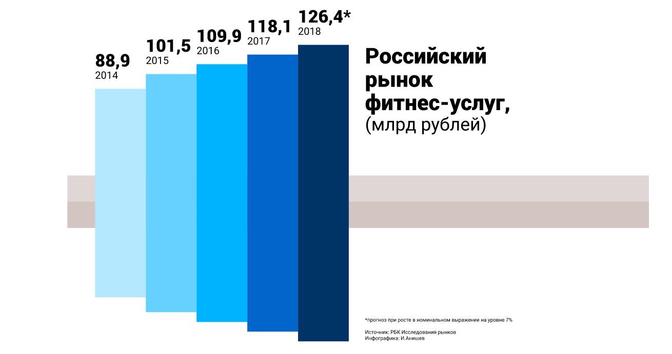 Российский рынок рынок фитнес-услуг, млрд рублей - исследование РБК