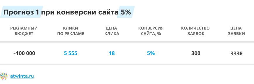 Прогноз бюджета Яндекс.Директа при конверсии сайта 5%
