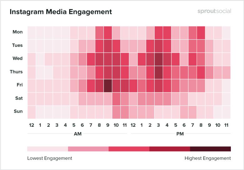 Лучшее время для медийных публикаЛучшее время для медийных публикаций в Instagram - данные на 2020 год