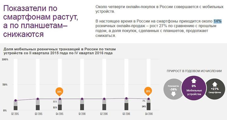 Главные тренды мобильного ритейла в2017 году (исследование Criteo)