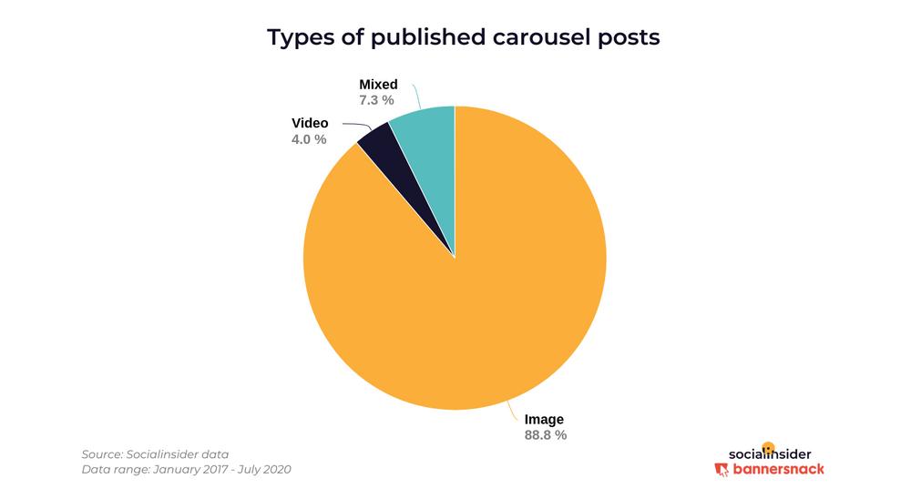 Чаще всего в Инстаграме публикуют карусели из картинок
