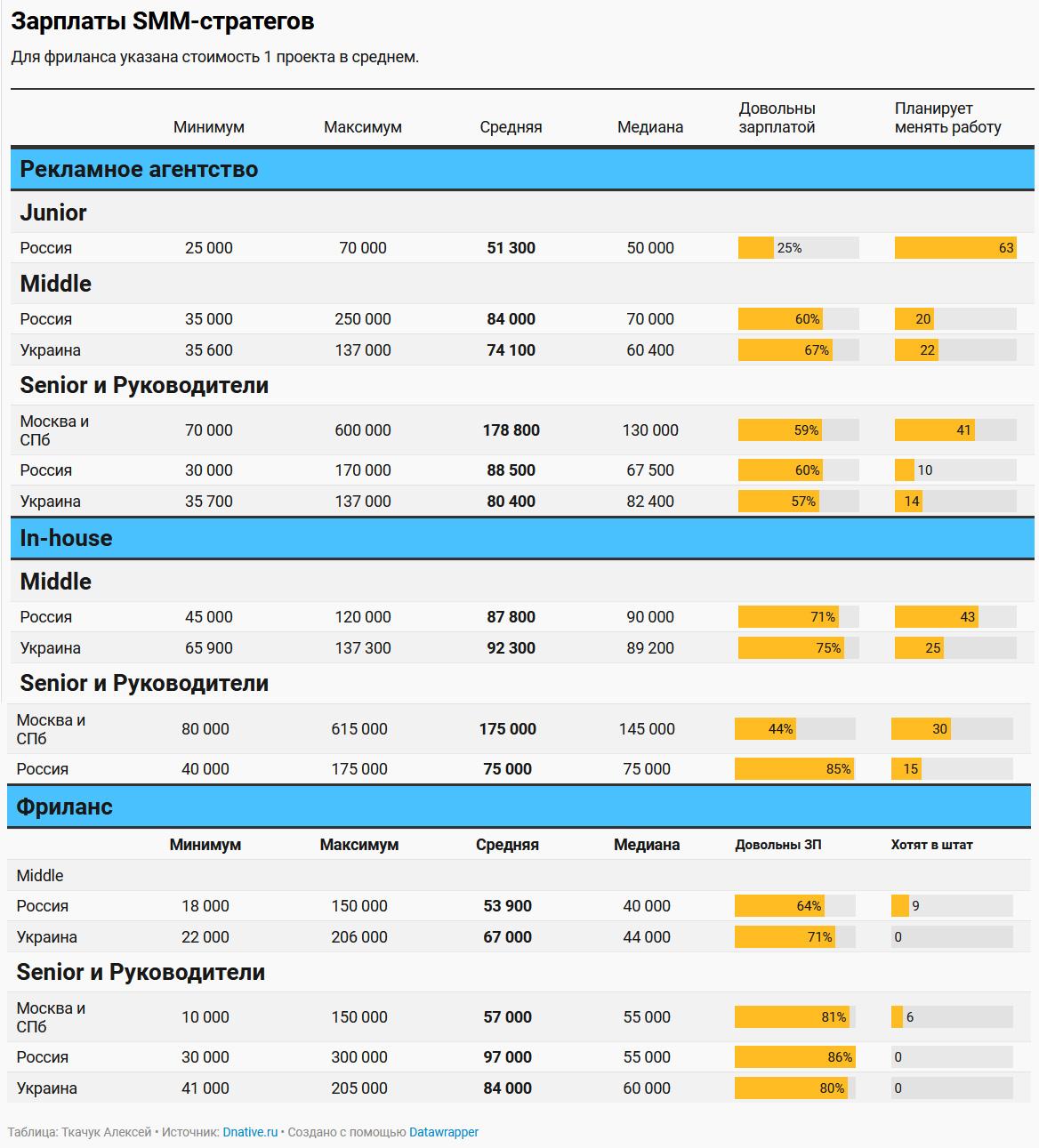 DNative опубликовал рейтинг зарплат сммщиков вРоссии истранах СНГ за2021год
