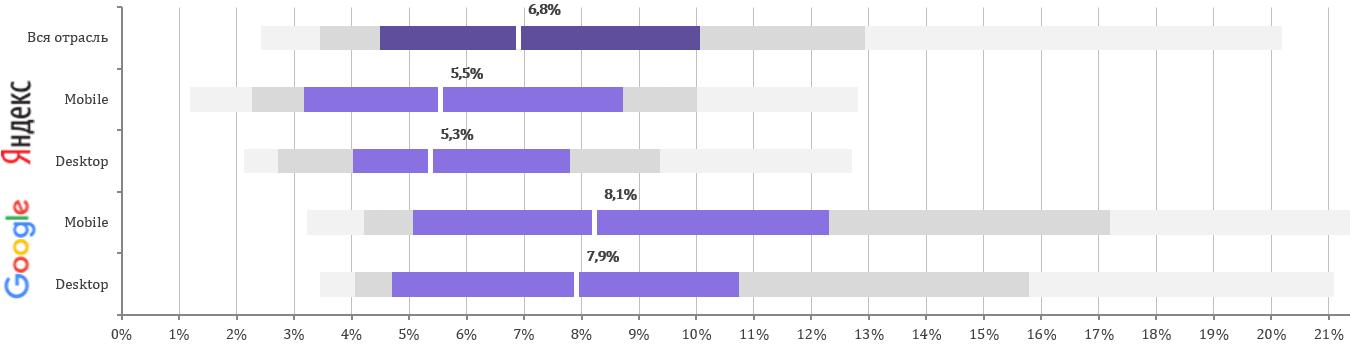 У сайтов, адаптированных под мобильные устройства, более высокие позиции в рекламной выдаче